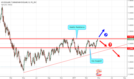 USDCAD: USDCAD / Loonie Approaching Weekly Resistance. Will Bear Awake?