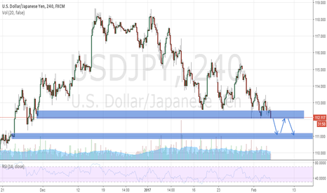 USDJPY: USD/JPY 4H