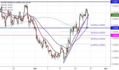 GBPUSD: GBP/USD breaks major intraday trend line, dip till 1.2380 likely