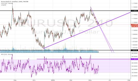 EURUSD: EURUSD LOOKING LONG