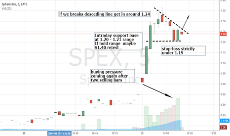 SPEX: INTRADAY SCALP WITH DESCENDING TRIANGLE