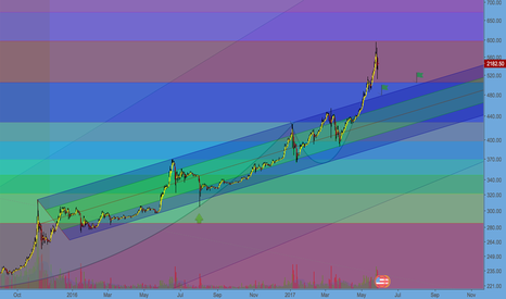 BTCUSD: BTC - Bitcoin will be Back
