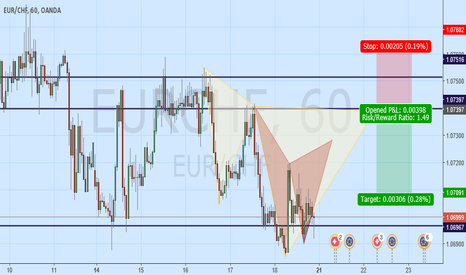 EURCHF: short gartly and cypher patterns