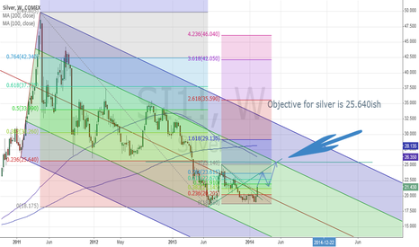 SI1!: Where Silver is heading