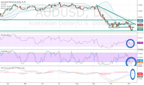 AUDUSD: AUDUSD FORMING TRADABLE BOTTOM POST-NFP, China CPI