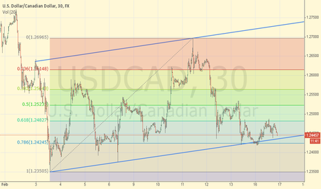 USDCAD: USDCAD Short Trend