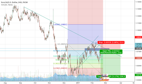 EURUSD: EURUSD Potential Swing Short Opportunity