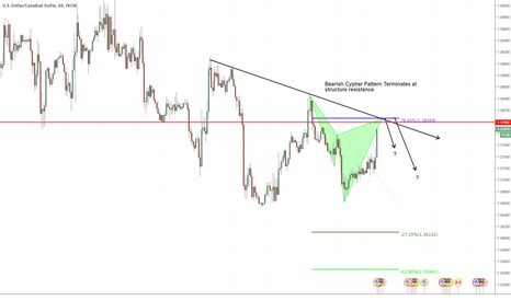 USDCAD: Short Opportunity - USDCAD 1hr