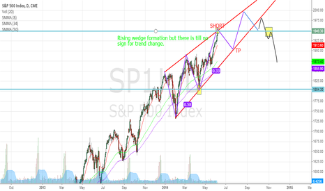 SP1!: sp 500 rising wedge formation?!
