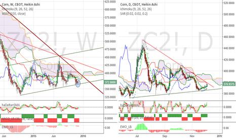 ZC2!: Corn update - Chance for bullish reversal improves