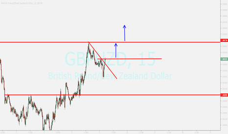 GBPNZD: gbpnzd...looking for breakout