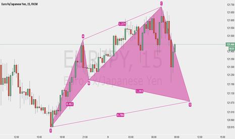 EURJPY: EURJPY Bull Cypher 15 Min Chart