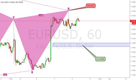 EURUSD: short entry