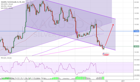 XAGUSD: SILVER linear regression channel long triggered
