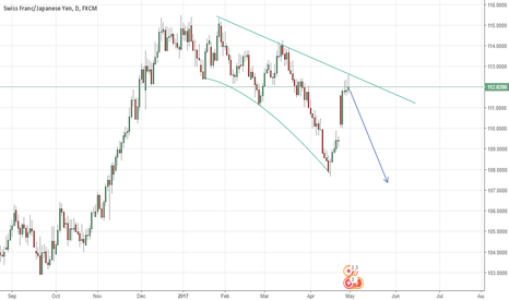 CHFJPY: CHFJPY daily trendline rejection