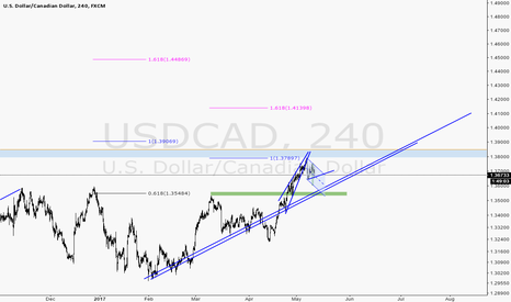 USDCAD: USDCAD continue pattern??