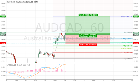 AUDCAD: AUDCAD should head to a new high