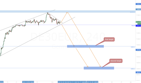 DE30EUR: DAX is going to explode ?