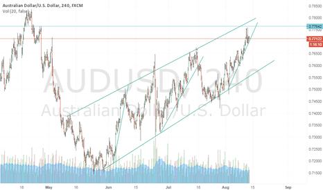 AUDUSD: AUD USD SHORT 4 HS