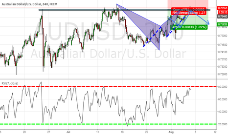 AUDUSD: $AUDUSD for the week 1-5 Aug Part 2