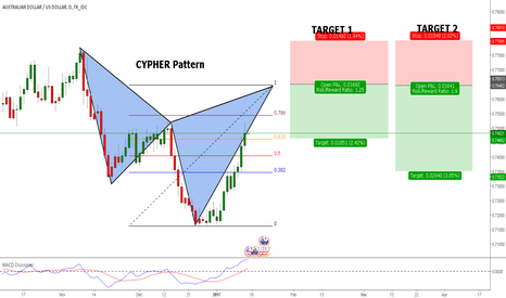 AUDUSD: AUD/USD CYPHER DAILY PATTERN