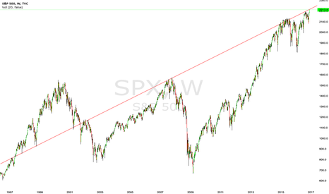 SPX: Sell everything and move on in my opinion.