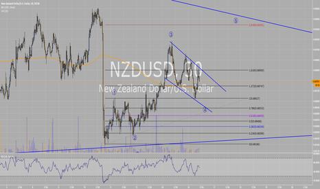 NZDUSD: NZDUSD short term setup