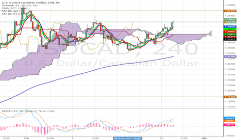 USDCAD: Long opportunity on the USD/CAD