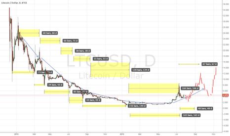 LTCUSD: Slow rise.