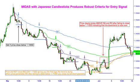 EURUSD: MIDAS with Japanese Candlesticks