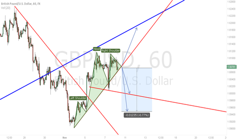 GBPUSD: So What?