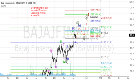 BAJAJFINSV: Bajaj Financial Services (Indian stock: NSE) Long Target 2020