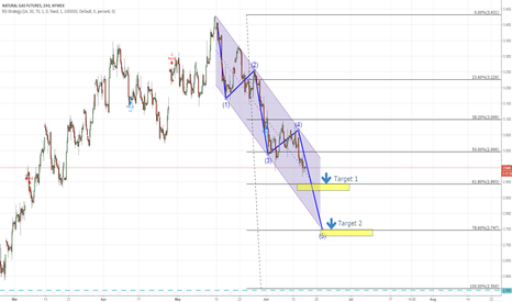 NG1!: Natural gas fluctuated in downtrend channel