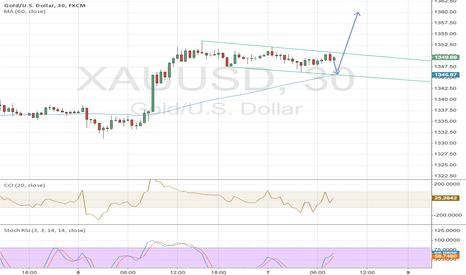 XAUUSD: Gold tonight