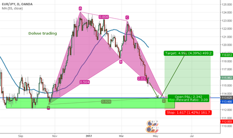 EURJPY: eur/jpy -D for buy at price 113.620