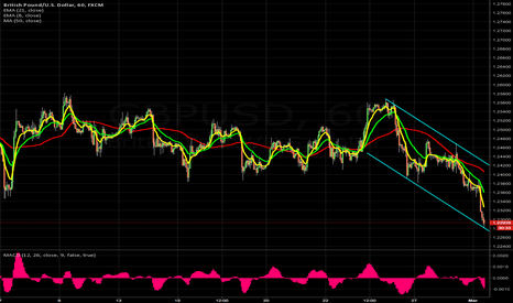 GBPUSD: 1 hr Scalp long bottomg of the channel