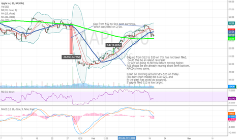 AAPL: Enter conservatively at 525, Aggressive at 512 once gap is fill