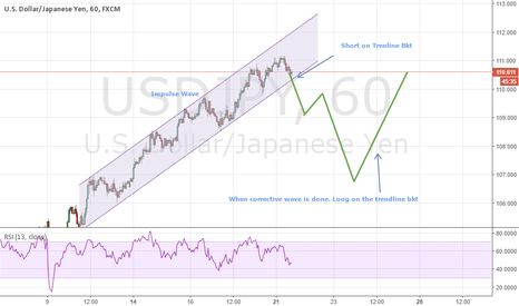 USDJPY: USDJPY 1H Long on Trendline bkt