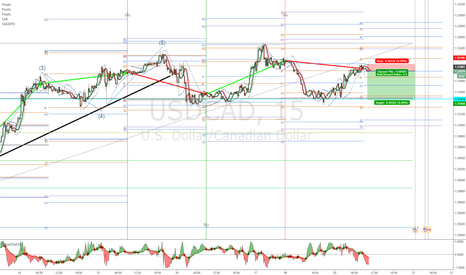 USDCAD: USDCAD maybe test old support