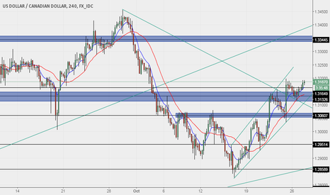 USDCAD: GOING LONG ON USDCAD