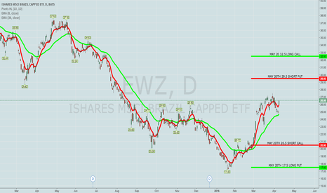 "EWZ: PREMIUM SELLNG: NEXT WEEK REMAINS A ""WASTELAND"""