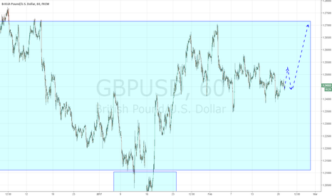 GBPUSD: Pound long but just after confirmation