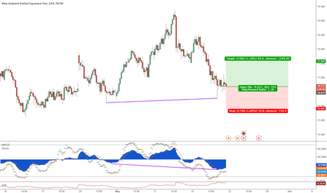 NZDJPY: NZDJPY MACD divergence trade