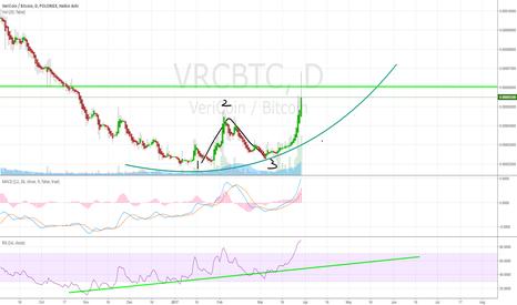 VRCBTC: VRC