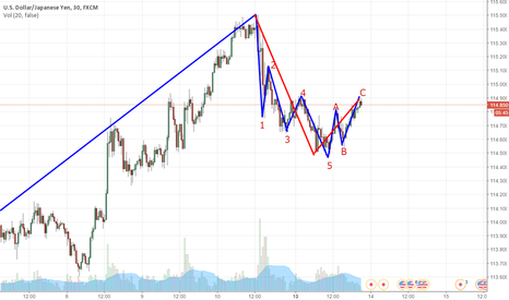 USDJPY: May have finished wave 2. Now wave 3 drops