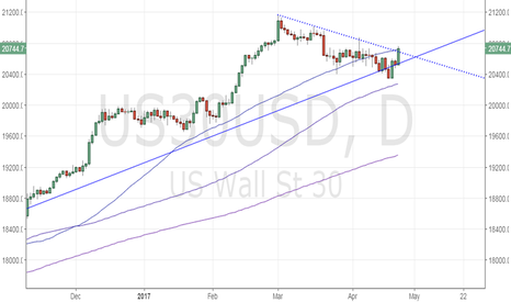 US30USD: Dow Jones - Close above trend line hurdle would be bullish