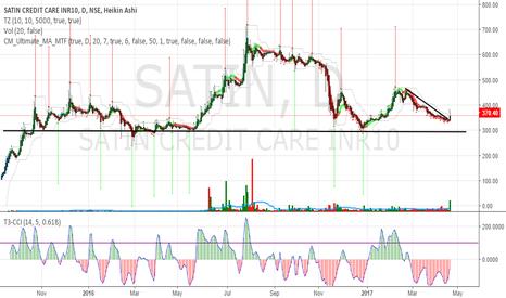 SATIN: Satin Credit Long