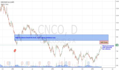 CNCO: Bears hidden ahead.
