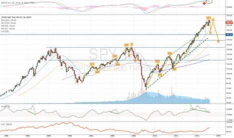 SPY: $SPY - Monthly-Technically extended- Regress, Wave, Fisher, RSI