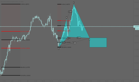 AUDCAD: AUDCAD: One ugly cypherbeast